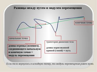 Разница между путем и модулем перемещения траектория движения тела длина нари