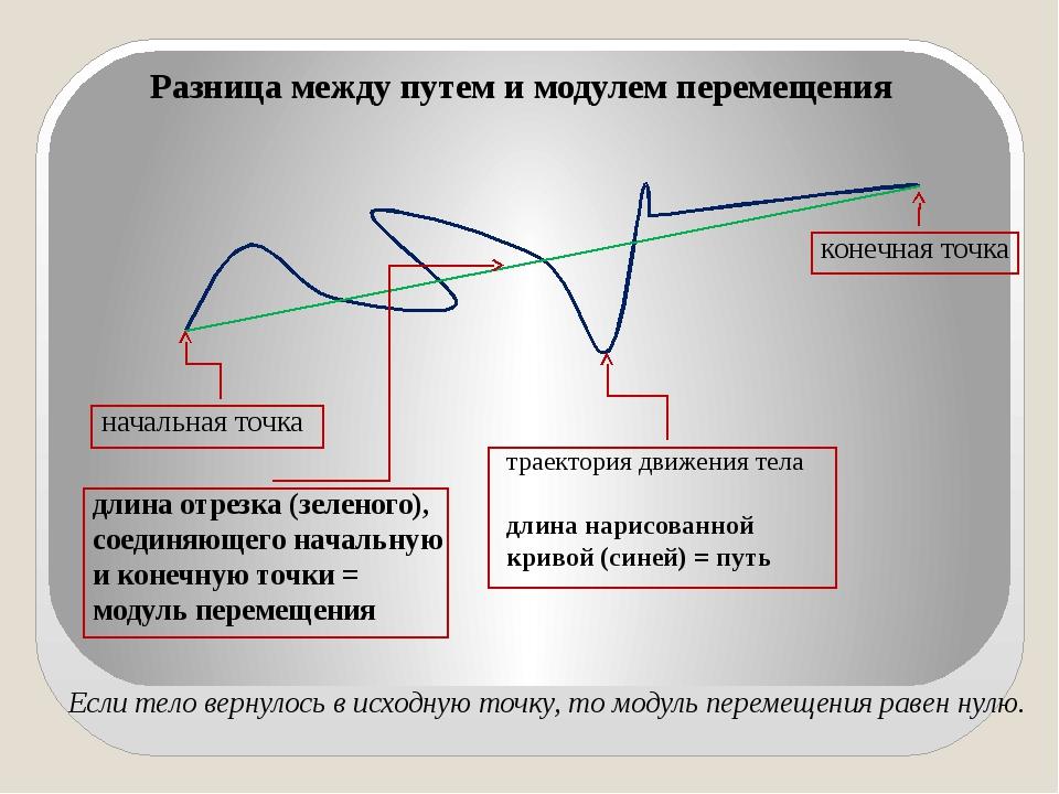 Разница между путем и модулем перемещения траектория движения тела длина нари...