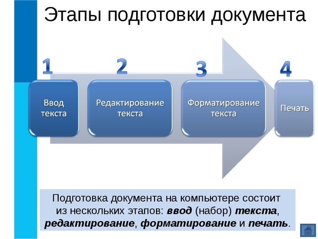 Этапы подготовки документа Подготовка документа на компьютере состоит из неск...