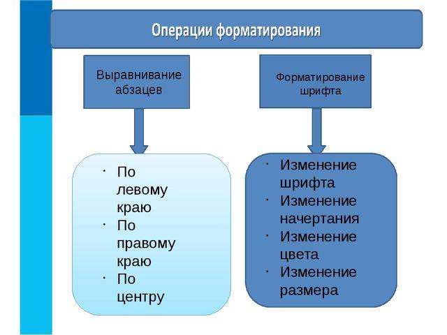 Выравнивание абзацев Форматирование шрифта По левому краю По правому краю По...