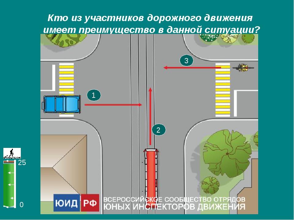0 25 Кто из участников дорожного движения имеет преимущество в данной ситуаци...