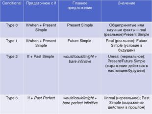 Conditional Придаточное сif Главное предложение Значение Type 0 If/when+ Pres