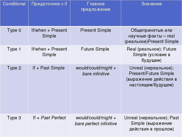 Conditional Придаточное сif Главное предложение Значение Type 0 If/when+ Pres...