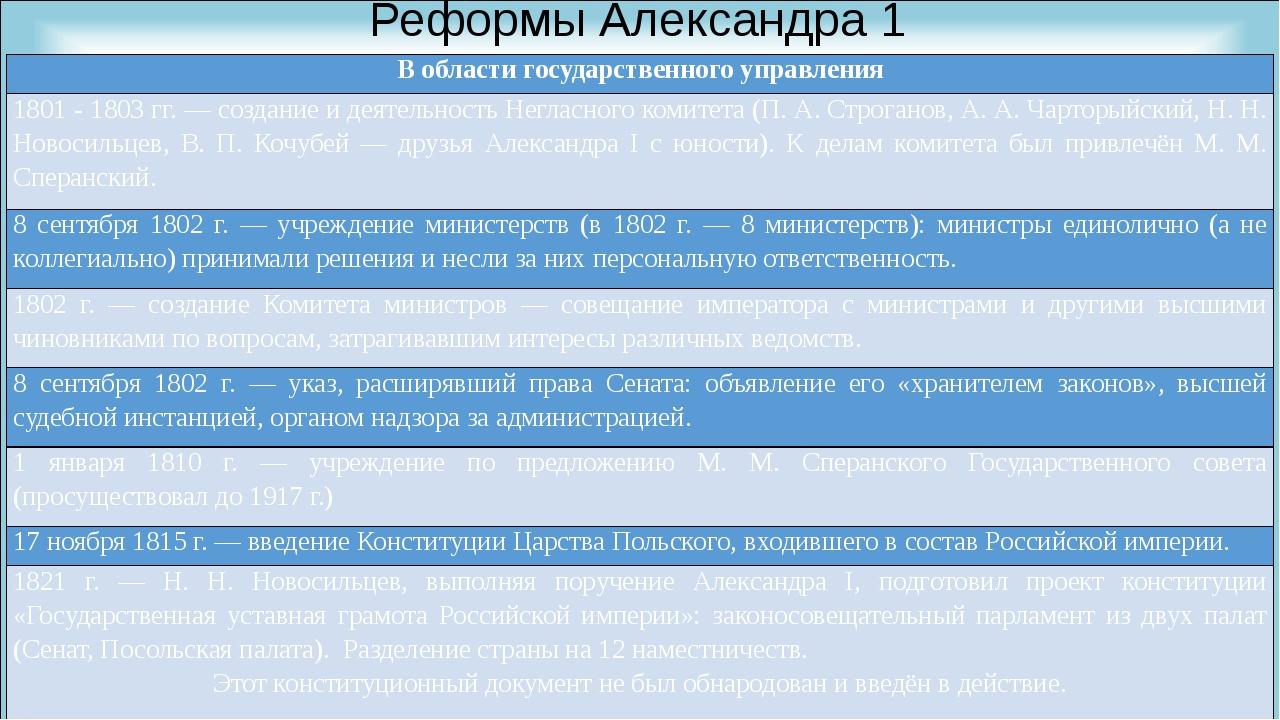 Реформы Александра 1 В области государственного управления 1801 - 1803 гг. —...