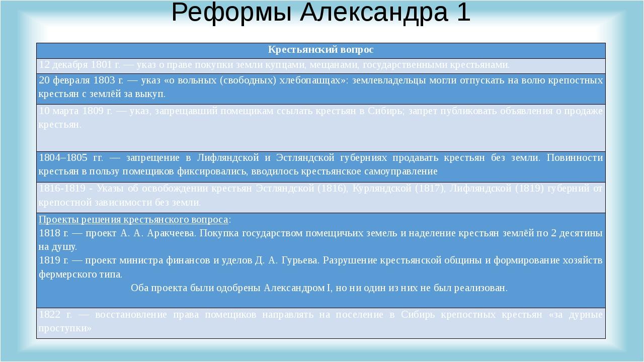 Реформы Александра 1 Крестьянский вопрос 12 декабря 1801 г. — указ о праве по...