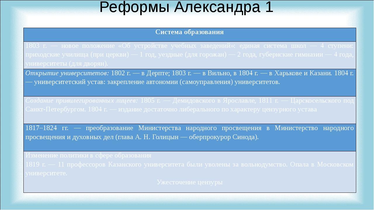 Реформы Александра 1 Система образования 1803 г. — новое положение «Об устрой...