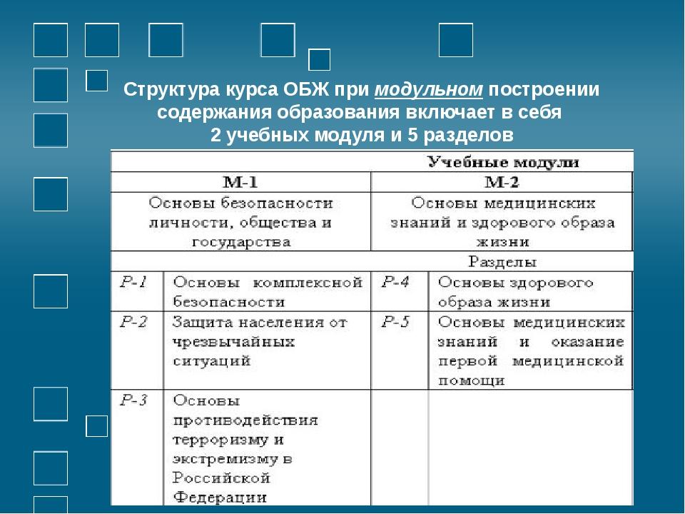 Структура курса ОБЖ при модульном построении содержания образования включает...