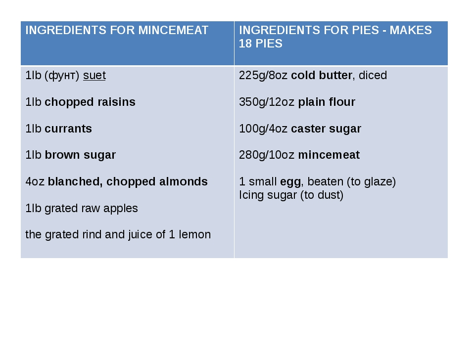 INGREDIENTS FOR MINCEMEAT INGREDIENTS FOR PIES - MAKES 18 PIES 1lb(фунт)suet...