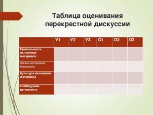 Таблица оценивания перекрестной дискуссии У1У2У3О1О2О3 Правильность из