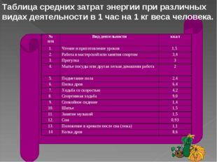 Таблица средних затрат энергии при различных видах деятельности в 1 час на 1