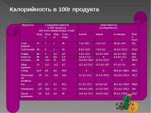 Калорийность в 100г продукта. ПродуктыСодержание веществ в 100г продукта