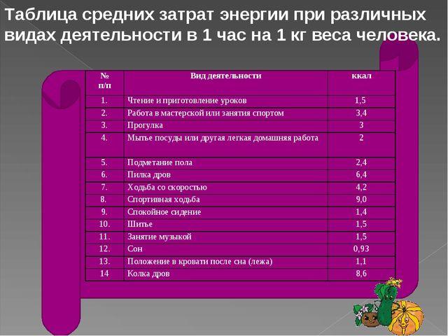 Таблица средних затрат энергии при различных видах деятельности в 1 час на 1...
