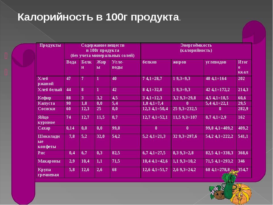 Калорийность в 100г продукта. ПродуктыСодержание веществ в 100г продукта...