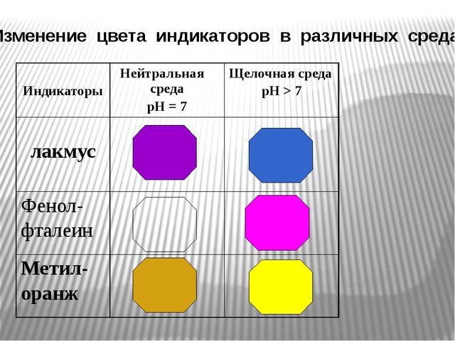 Изменение цвета индикаторов в различных средах Индикаторы Нейтральная среда...