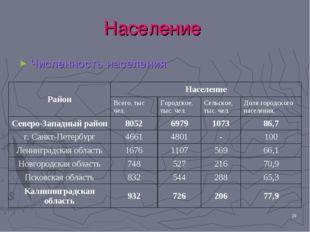 * Население Численность населения РайонНаселение Всего, тыс чел.Городское,