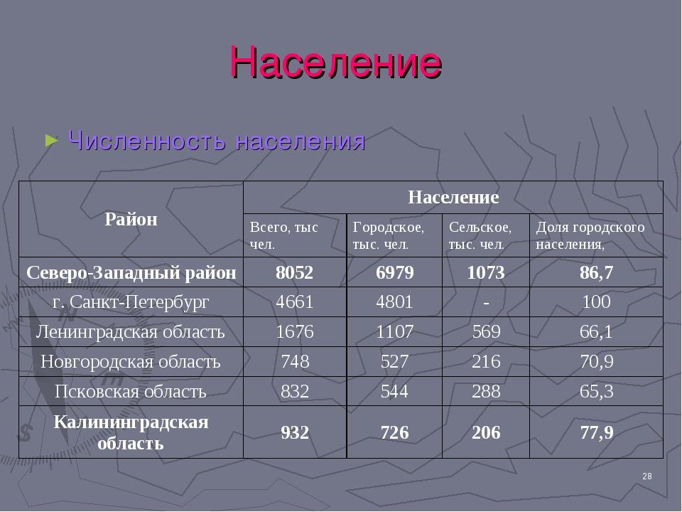 * Население Численность населения РайонНаселение Всего, тыс чел.Городское,...
