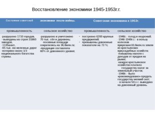 Восстановление экономики 1945-1953г.г. Состояние советскойэкономики после во