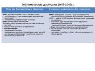 Экономические дискуссии 1945-1946г.г. Попытки демократизации общества.Сохран
