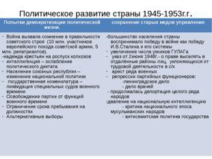 Политическое развитие страны 1945-1953г.г. Попытки демократизации политическо