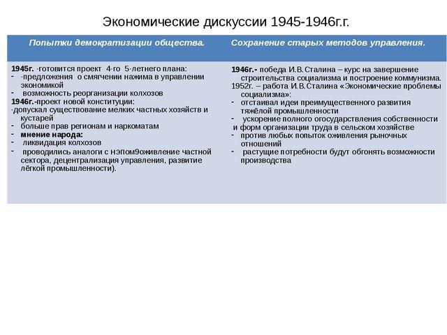 Экономические дискуссии 1945-1946г.г. Попытки демократизации общества.Сохран...