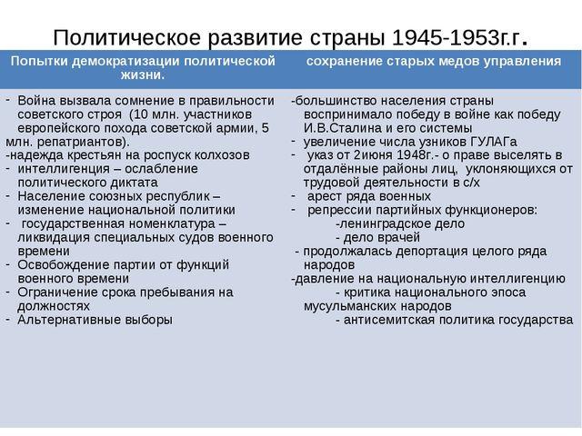 Политическое развитие страны 1945-1953г.г. Попытки демократизации политическо...