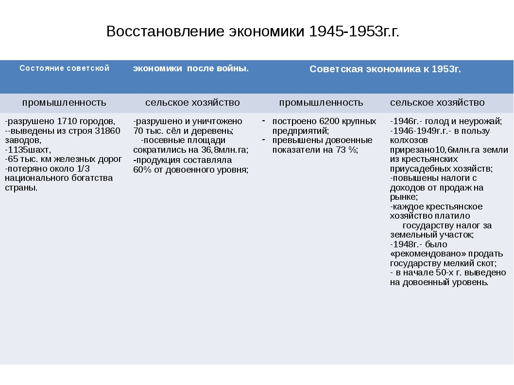 Восстановление экономики 1945-1953г.г. Состояние советскойэкономики после во...