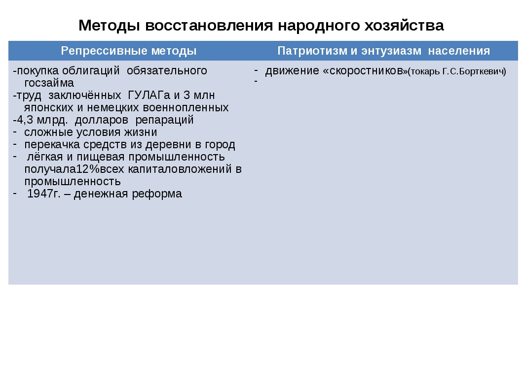 Методы восстановления народного хозяйства Репрессивные методыПатриотизм и эн...