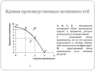 Кривая производственных возможностей 18 A B C D L M A, B, C, D – максимально