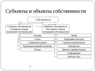 Субъекты и объекты собственности 20 Собственность