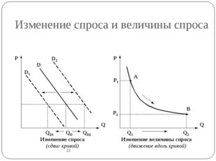 Изменение спроса и величины спроса 23 D1 D D2 Q P QD QD2 QD1 Q P Q2 Q1 P1 P2