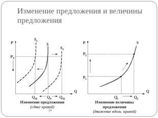 Изменение предложения и величины предложения 24 Q P QS QS2 QS1 Q P Q2 Q1 P1 P