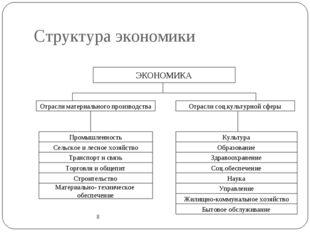 Структура экономики 8 ЭКОНОМИКА Культура Образование Здравоохранение Соц.обес