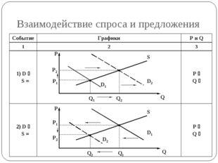 Взаимодействие спроса и предложения P P2 P1 Q1 Q2 D1 D2 S P P2 P1 Q1 Q2 D1 D2