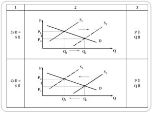 P P1 P2 Q1 Q2 D S2 Q S1 P P1 P2 Q1 Q2 D S2 Q S1 123 3) D = S hP i Q h 4)