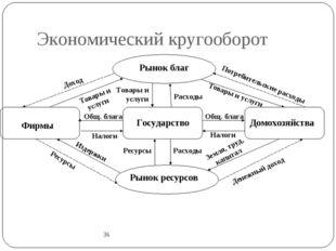 Экономический кругооборот 36 Рынок благ Государство Фирмы Домохозяйства Потре
