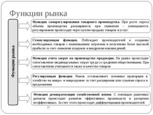 Функции рынка 37 Функции рынка Функция саморегулирования товарного производст