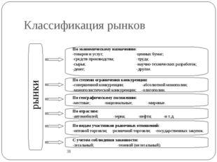 Классификация рынков 38 рынки По экономическому назначению: -товаров и услуг;