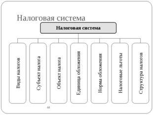 Налоговая система 44 Налоговая система Виды налогов Субъект налога Объект нал