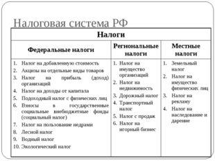 Налоговая система РФ Налоги Федеральные налогиРегиональные налогиМестные н