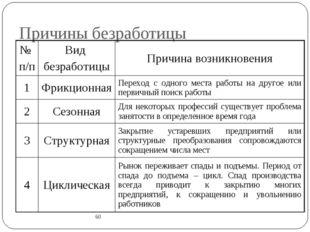 Причины безработицы 60 № п/пВид безработицыПричина возникновения 1Фрикцион