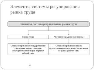 Элементы системы регулирования рынка труда 62 Элементы системы регулирования