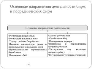 Основные направления деятельности бирж и посреднических фирм 63 Основные напр