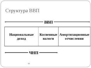 Структура ВВП 64 ВВП ЧНП Национальные доходКосвенные налогиАмортизационные