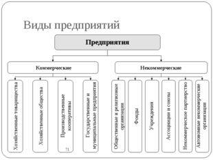 Виды предприятий 71 Предприятия Коммерческие Некоммерческие Хозяйственные тов