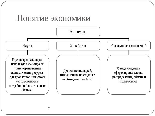 Понятие экономики 7 7