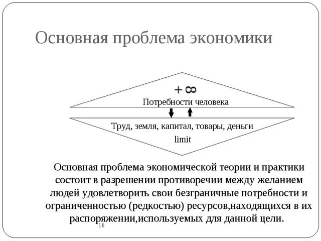 Основная проблема экономики 16 Потребности человека + Труд, земля, капитал, т...