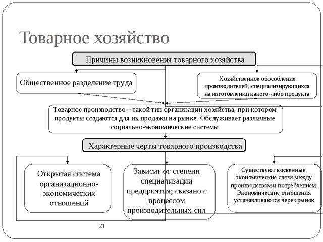 Товарное хозяйство 21 Товарное производство – такой тип организации хозяйства...