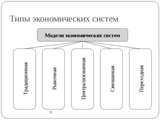 Типы экономических систем 22 Модели экономических систем Традиционная Рыночна...