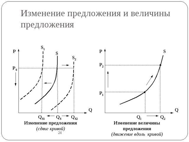Изменение предложения и величины предложения 24 Q P QS QS2 QS1 Q P Q2 Q1 P1 P...