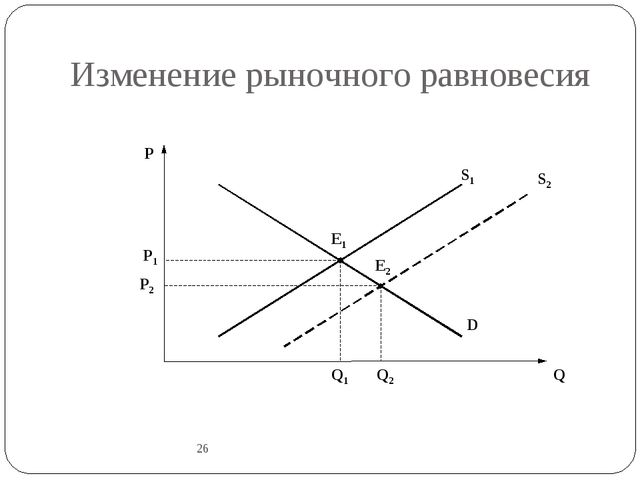Изменение рыночного равновесия 26 P Q E1 D S1 P1 Q1 S2 P2 E2 Q2 26